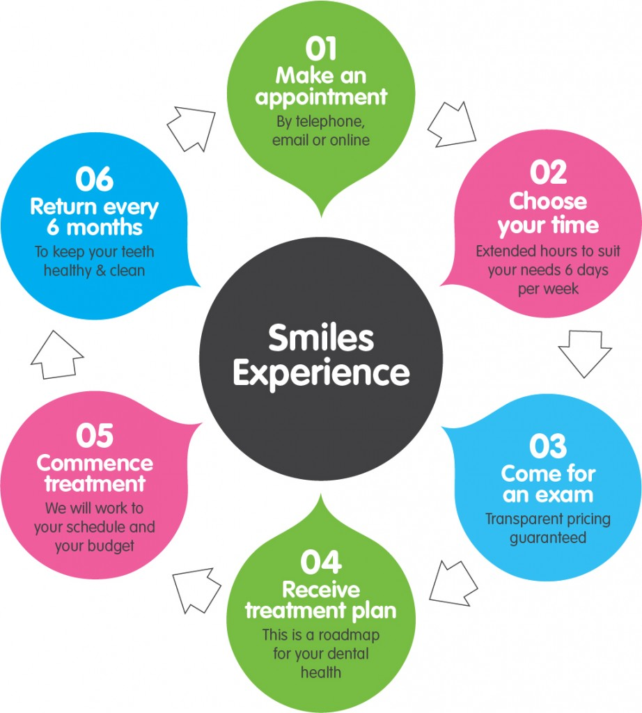 Smiles Experience